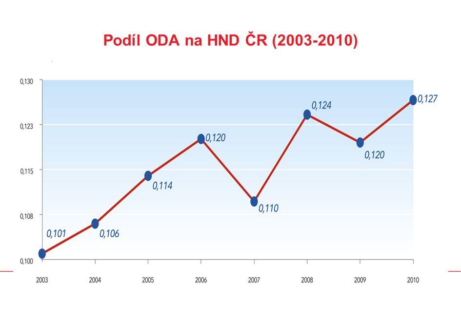 Podíl ODA na HND ČR (2003-2010)