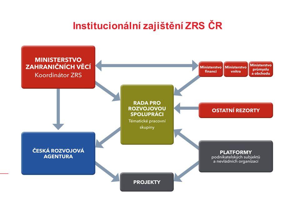 Institucionální zajištění ZRS ČR
