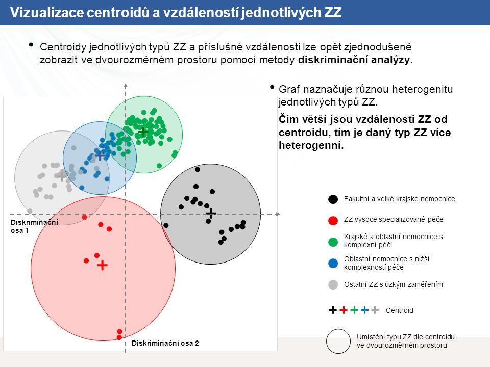 Vizualizace centroidů a vzdáleností jednotlivých ZZ Fakultní a velké krajské nemocnice ZZ vysoce specializované péče Krajské a oblastní nemocnice s komplexní péčí Oblastní nemocnice s nižší komplexností péče Ostatní ZZ s úzkým zaměřením Centroid Umístění typu ZZ dle centroidu ve dvourozměrném prostoru Graf naznačuje různou heterogenitu jednotlivých typů ZZ.
