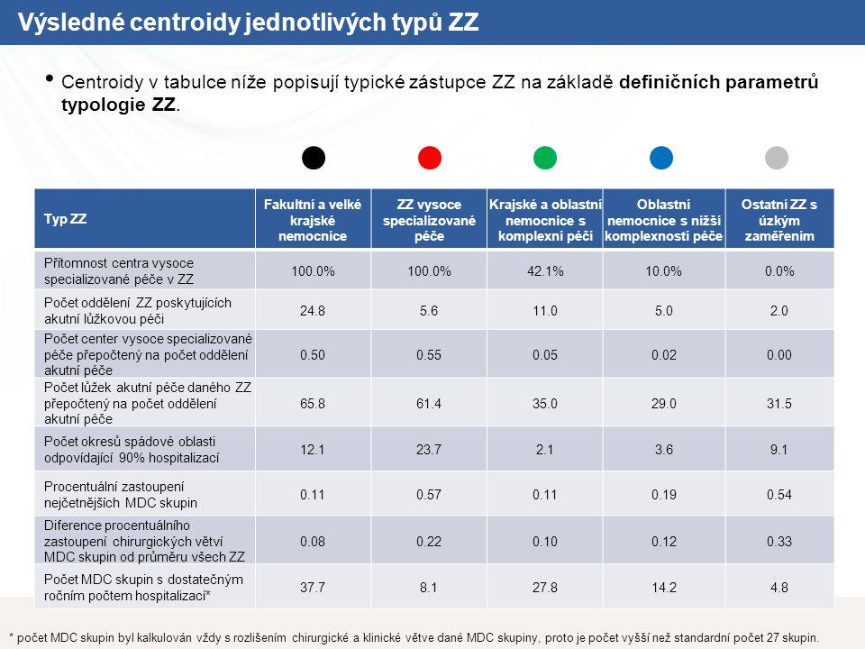 Výsledné centroidy jednotlivých typů ZZ Centroidy v tabulce níže popisují typické zástupce ZZ na základě definičních parametrů typologie ZZ.