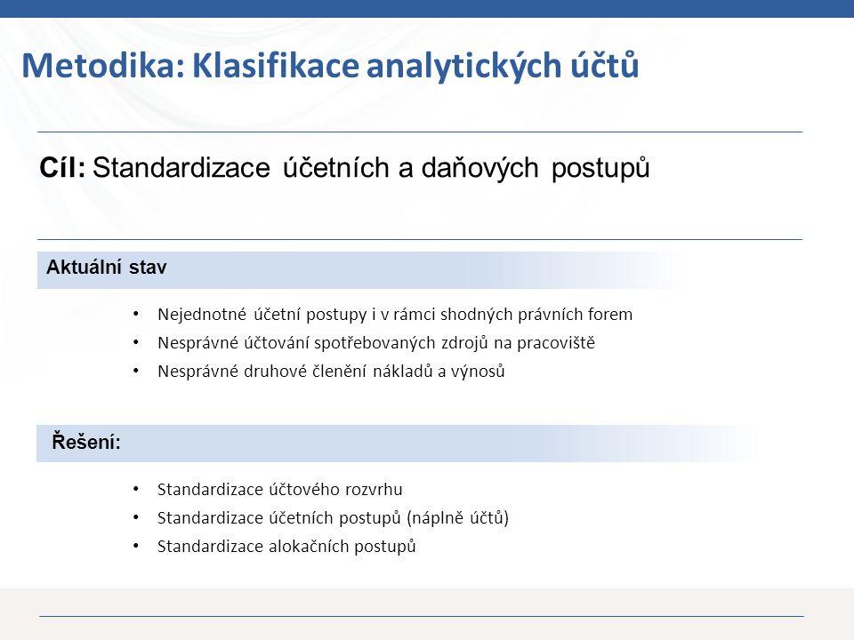 18 Aktuální stav Nejednotné účetní postupy i v rámci shodných právních forem Nesprávné účtování spotřebovaných zdrojů na pracoviště Nesprávné druhové členění nákladů a výnosů Cíl: Standardizace účetních a daňových postupů Metodika: Klasifikace analytických účtů Řešení: Standardizace účtového rozvrhu Standardizace účetních postupů (náplně účtů) Standardizace alokačních postupů