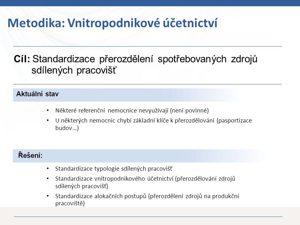 23 Aktuální stav Některé referenční nemocnice nevyužívají (není povinné) U některých nemocnic chybí základní klíče k přerozdělování (pasportizace budov…) Cíl: Standardizace přerozdělení spotřebovaných zdrojů sdílených pracovišť Metodika: Vnitropodnikové účetnictví Řešení: Standardizace typologie sdílených pracovišť Standardizace vnitropodnikového účetnictví (přerozdělování zdrojů sdílených pracovišť) Standardizace alokačních postupů (přerozdělení zdrojů na produkční pracoviště)