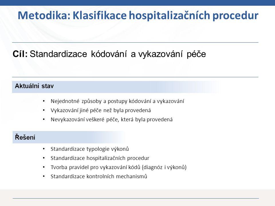 26 Řešení Cíl: Standardizace kódování a vykazování péče Metodika: Klasifikace hospitalizačních procedur Standardizace typologie výkonů Standardizace hospitalizačních procedur Tvorba pravidel pro vykazování kódů (diagnóz i výkonů) Standardizace kontrolních mechanismů Aktuální stav Nejednotné způsoby a postupy kódování a vykazování Vykazování jiné péče než byla provedená Nevykazování veškeré péče, která byla provedená