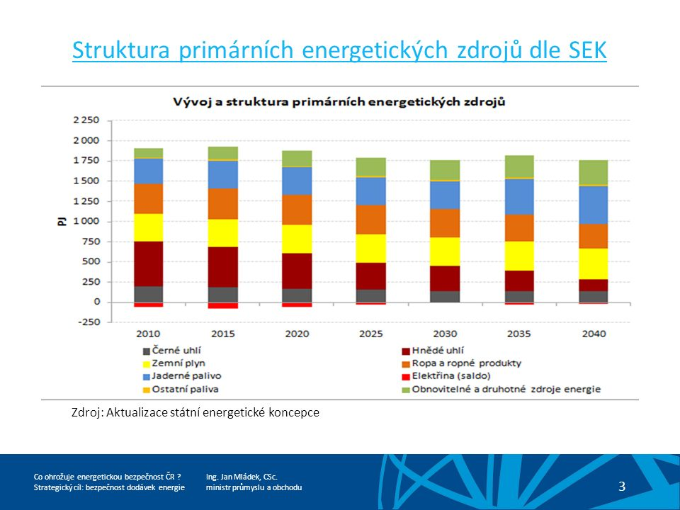 Ing.Jan Mládek, CSc. ministr průmyslu a obchodu 4 Co ohrožuje energetickou bezpečnost ČR .