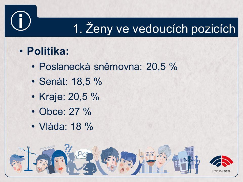 1. Ženy ve vedoucích pozicích Politika: Poslanecká sněmovna: 20,5 % Senát: 18,5 % Kraje: 20,5 % Obce: 27 % Vláda: 18 %