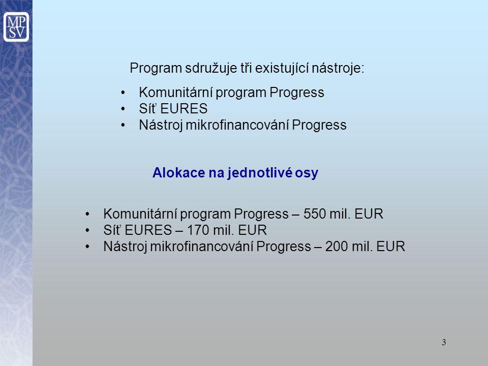 3 Program sdružuje tři existující nástroje: Komunitární program Progress Síť EURES Nástroj mikrofinancování Progress Alokace na jednotlivé osy Komunitární program Progress – 550 mil.