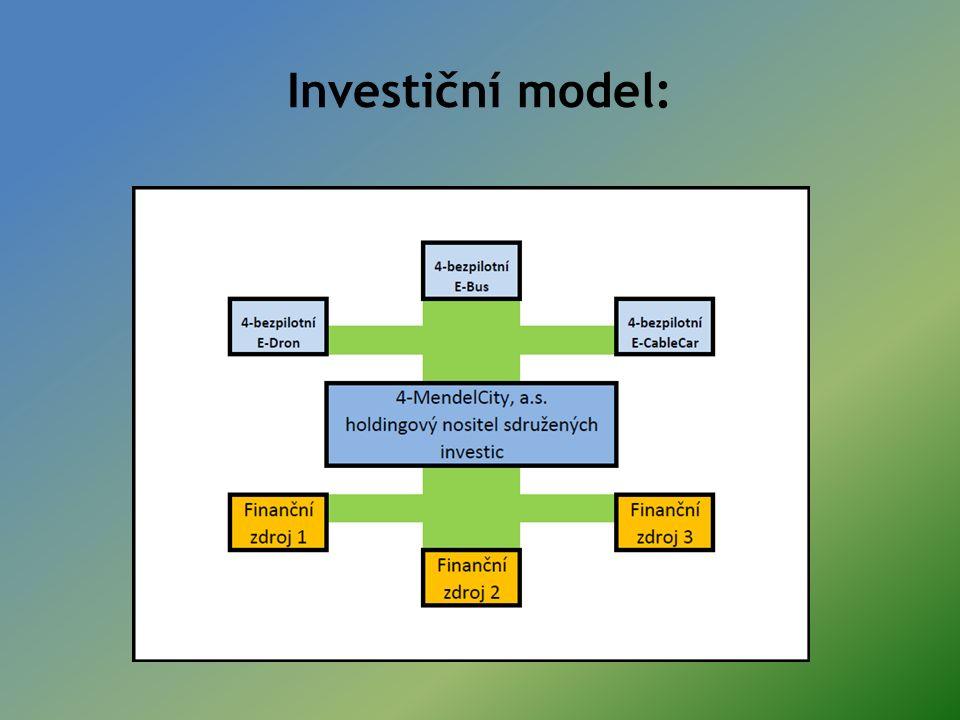 Investiční model: