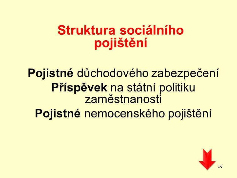 Struktura sociálního pojištění Pojistné důchodového zabezpečení Příspěvek na státní politiku zaměstnanosti Pojistné nemocenského pojištění 16