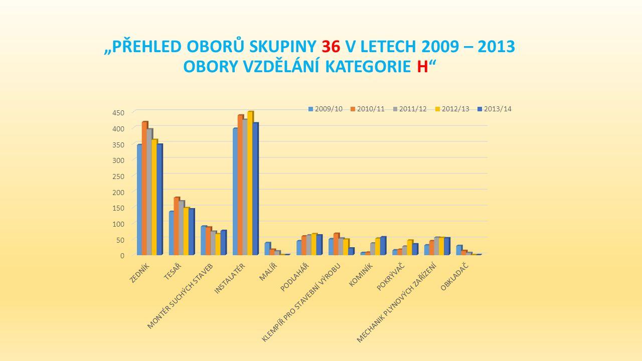 """""""PŘEHLED OBORŮ SKUPINY 36 V LETECH 2009 – 2013 OBORY VZDĚLÁNÍ KATEGORIE H"""