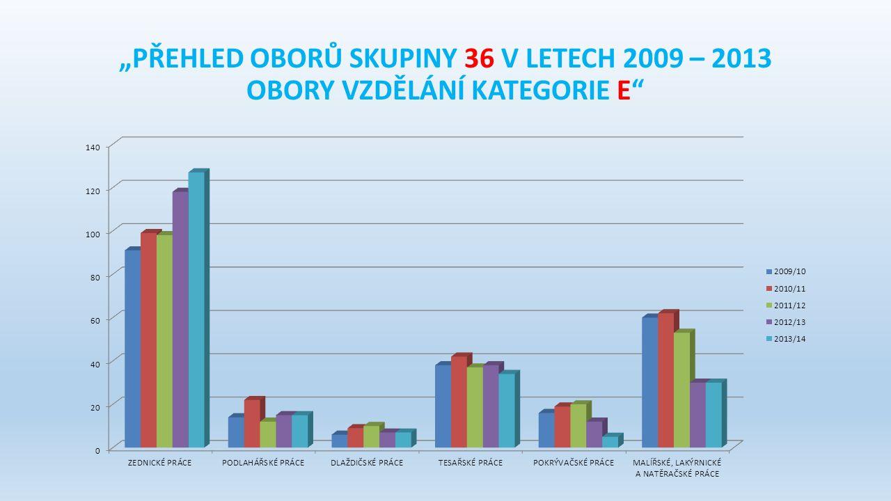 """""""PŘEHLED OBORŮ SKUPINY 36 V LETECH 2009 – 2013 OBORY VZDĚLÁNÍ KATEGORIE E"""