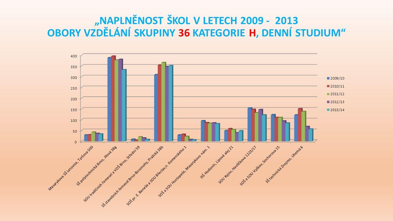 """""""NAPLNĚNOST ŠKOL V LETECH 2009 - 2013 OBORY VZDĚLÁNÍ SKUPINY 36 KATEGORIE H, DENNÍ STUDIUM"""