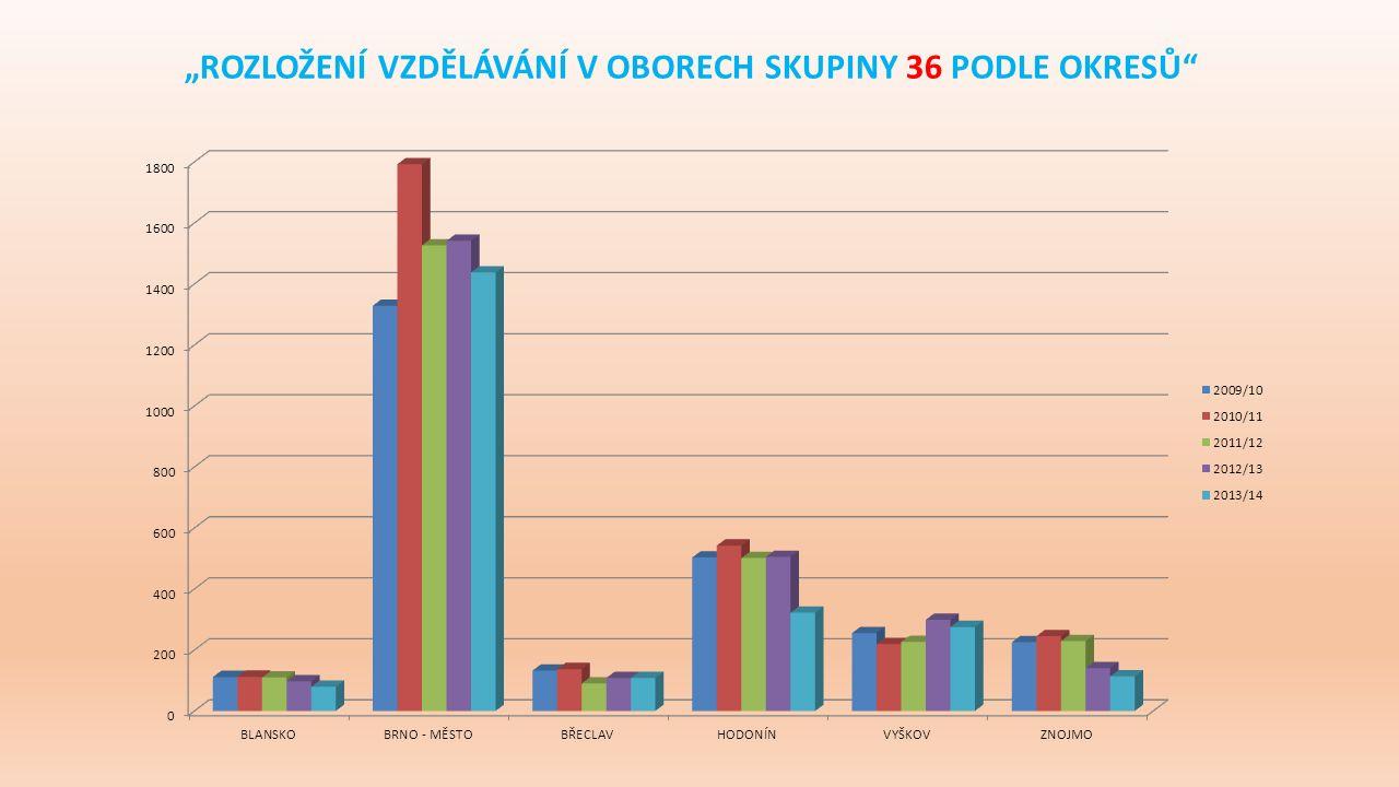 """""""ROZLOŽENÍ VZDĚLÁVÁNÍ V OBORECH SKUPINY 36 PODLE OKRESŮ"""