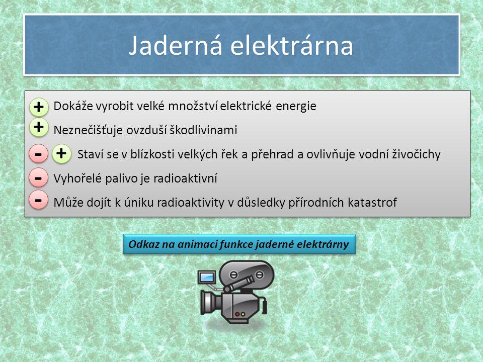 Jaderná elektrárna Dokáže vyrobit velké množství elektrické energie Neznečišťuje ovzduší škodlivinami Staví se v blízkosti velkých řek a přehrad a ovlivňuje vodní živočichy Vyhořelé palivo je radioaktivní Může dojít k úniku radioaktivity v důsledky přírodních katastrof Dokáže vyrobit velké množství elektrické energie Neznečišťuje ovzduší škodlivinami Staví se v blízkosti velkých řek a přehrad a ovlivňuje vodní živočichy Vyhořelé palivo je radioaktivní Může dojít k úniku radioaktivity v důsledky přírodních katastrof Odkaz na animaci funkce jaderné elektrárny + + - - - - - - + + + +