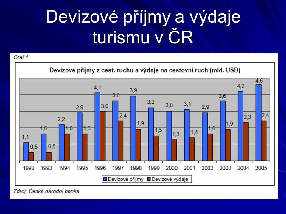 Devizové příjmy a výdaje turismu v ČR