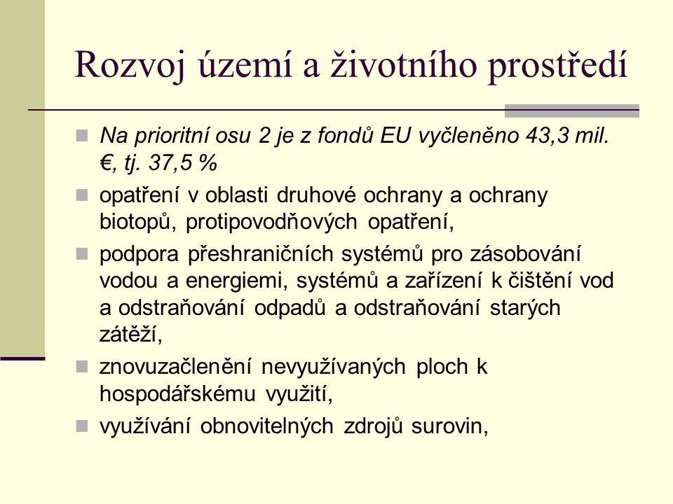 Rozvoj území a životního prostředí Na prioritní osu 2 je z fondů EU vyčleněno 43,3 mil.