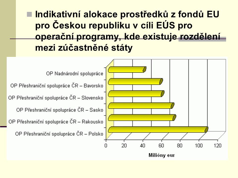 Indikativní alokace prostředků z fondů EU pro Českou republiku v cíli EÚS pro operační programy, kde existuje rozdělení mezi zúčastněné státy