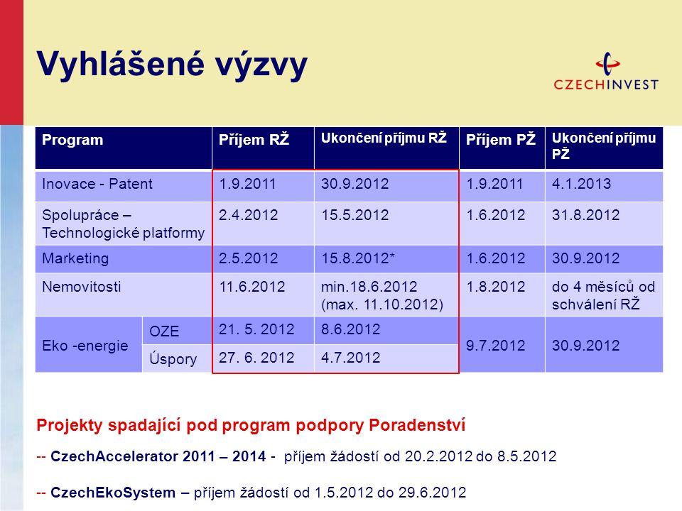 Vyhlášené výzvy ProgramPříjem RŽ Ukončení příjmu RŽ Příjem PŽ Ukončení příjmu PŽ Inovace - Patent1.9.201130.9.20121.9.20114.1.2013 Spolupráce – Techno
