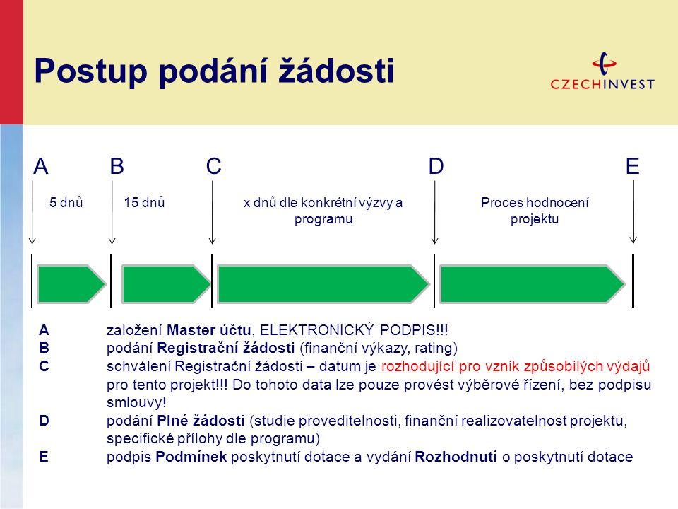 Postup podání žádosti A B C D E Azaložení Master účtu, ELEKTRONICKÝ PODPIS!!.
