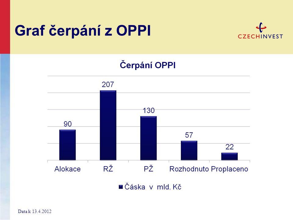 Graf čerpání z OPPI Data k 13.4.2012