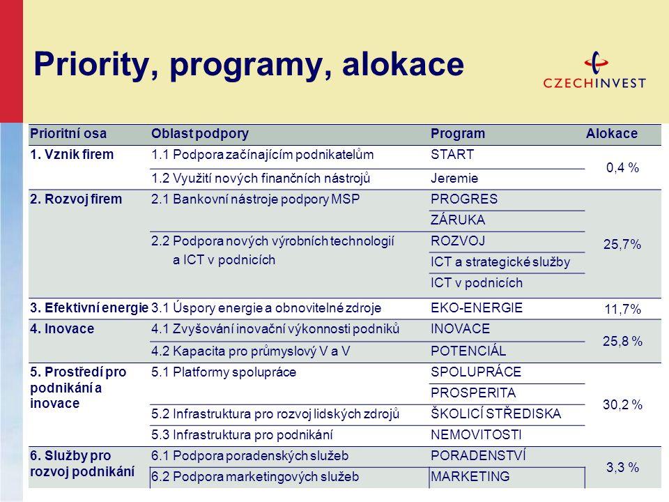 Priority, programy, alokace Prioritní osaOblast podporyProgramAlokace 1. Vznik firem1.1 Podpora začínajícím podnikatelůmSTART 0,4 % 1.2 Využití nových