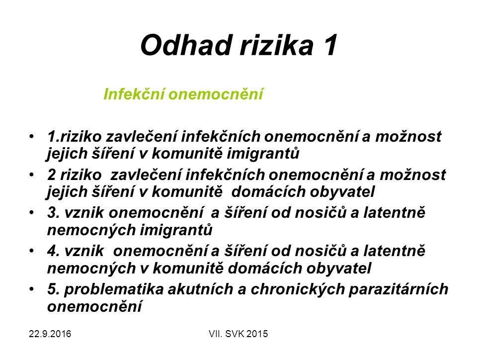 22.9.2016VII.SVK 2015 Odhad rizika 1 Neinfekční komunitní onemocnění 1.