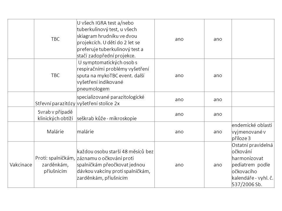TBC U všech IGRA test a/nebo tuberkulinový test, u všech skiagram hrudníku ve dvou projekcích. U dětí do 2 let se preferuje tuberkulinový test a stačí