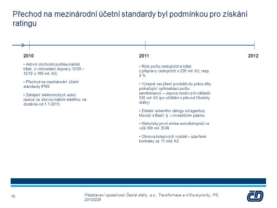10 Přechod na mezinárodní účetní standardy byl podmínkou pro získání ratingu 10 201020122011 Aktivní obchodní politika (nárůst tržeb, z vnitrostátní d