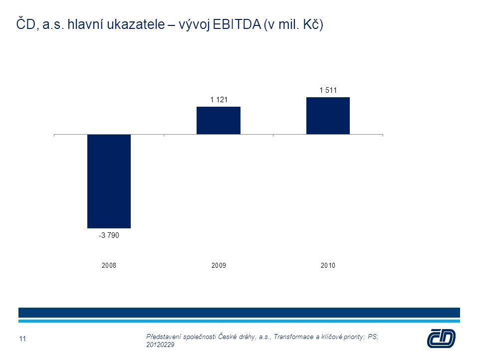 ČD, a.s. hlavní ukazatele – vývoj EBITDA (v mil. Kč) 11 Představení společnosti České dráhy, a.s., Transformace a klíčové priority; PS; 20120229