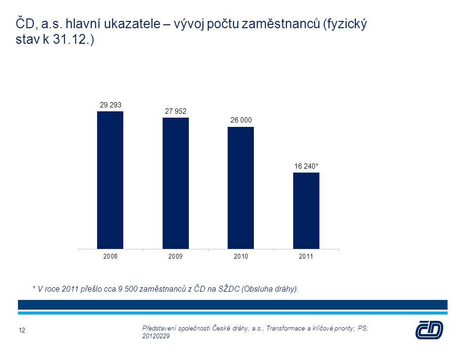 ČD, a.s. hlavní ukazatele – vývoj počtu zaměstnanců (fyzický stav k 31.12.) 12 * V roce 2011 přešlo cca 9 500 zaměstnanců z ČD na SŽDC (Obsluha dráhy)