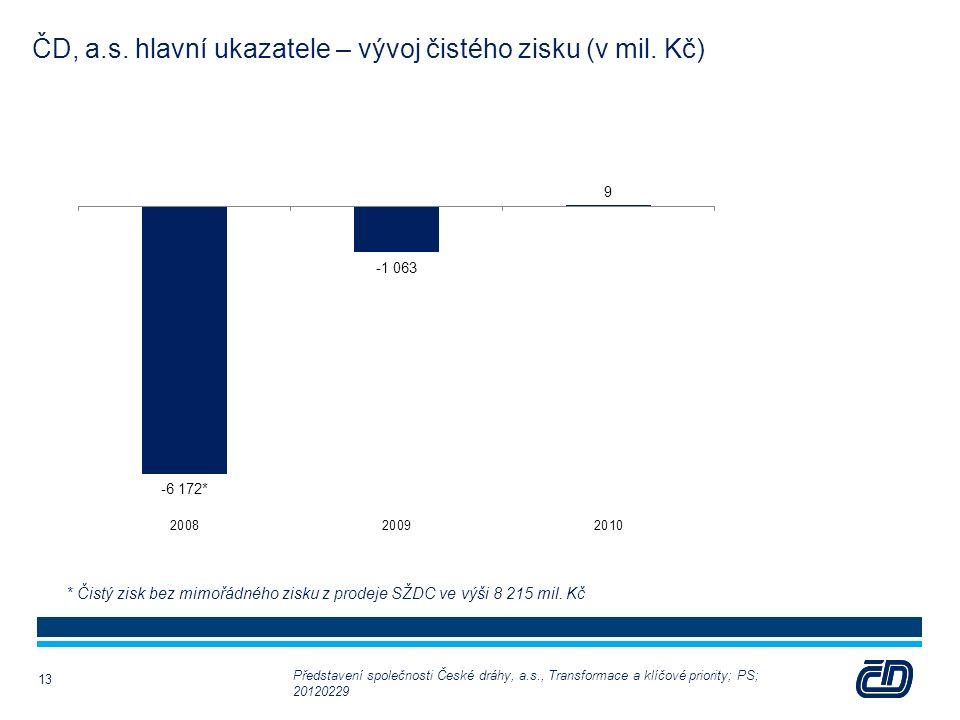 ČD, a.s. hlavní ukazatele – vývoj čistého zisku (v mil.