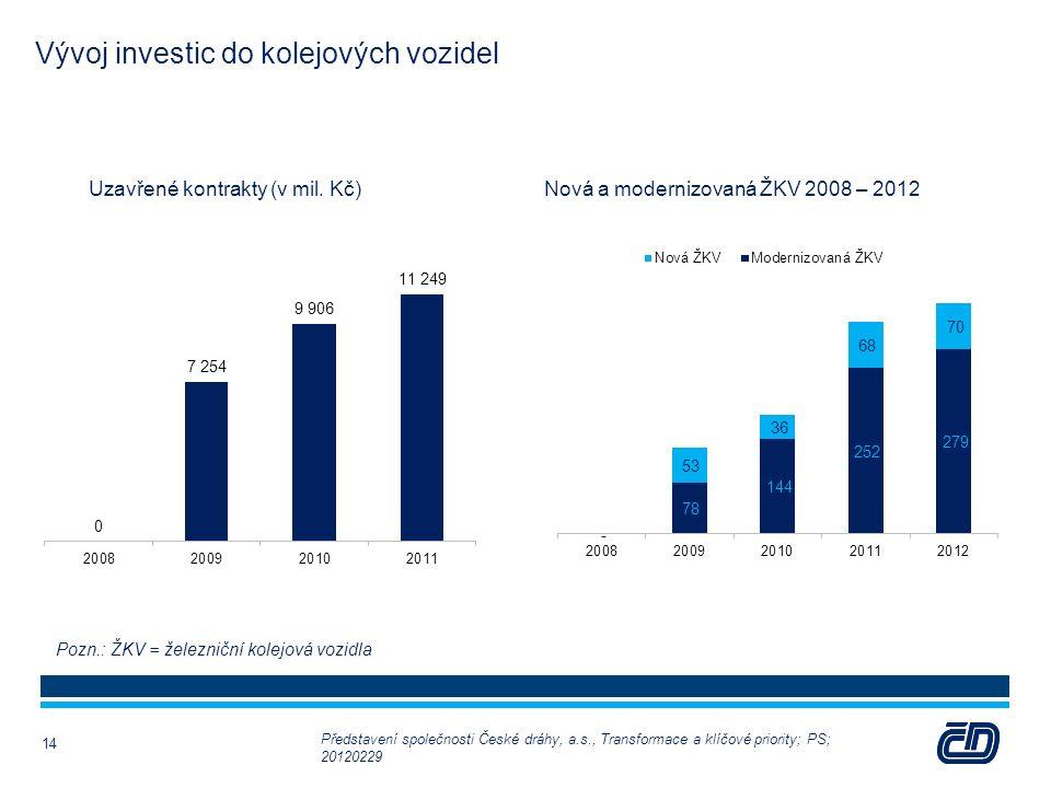 Vývoj investic do kolejových vozidel 14 Uzavřené kontrakty (v mil. Kč)Nová a modernizovaná ŽKV 2008 – 2012 Pozn.: ŽKV = železniční kolejová vozidla Př