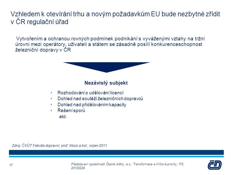 Vzhledem k otevírání trhu a novým požadavkům EU bude nezbytné zřídit v ČR regulační úřad sssVytvořením a ochranou rovných podmínek podnikání s vyváženými vztahy na tržní úrovni mezi operátory, uživateli a státem se zásadně posílí konkurenceschopnost železniční dopravy v ČR Nezávislý subjekt Rozhodování o udělování licencí Dohled nad soutěží železničních dopravců Dohled nad přidělováním kapacity Řešení sporů atd.