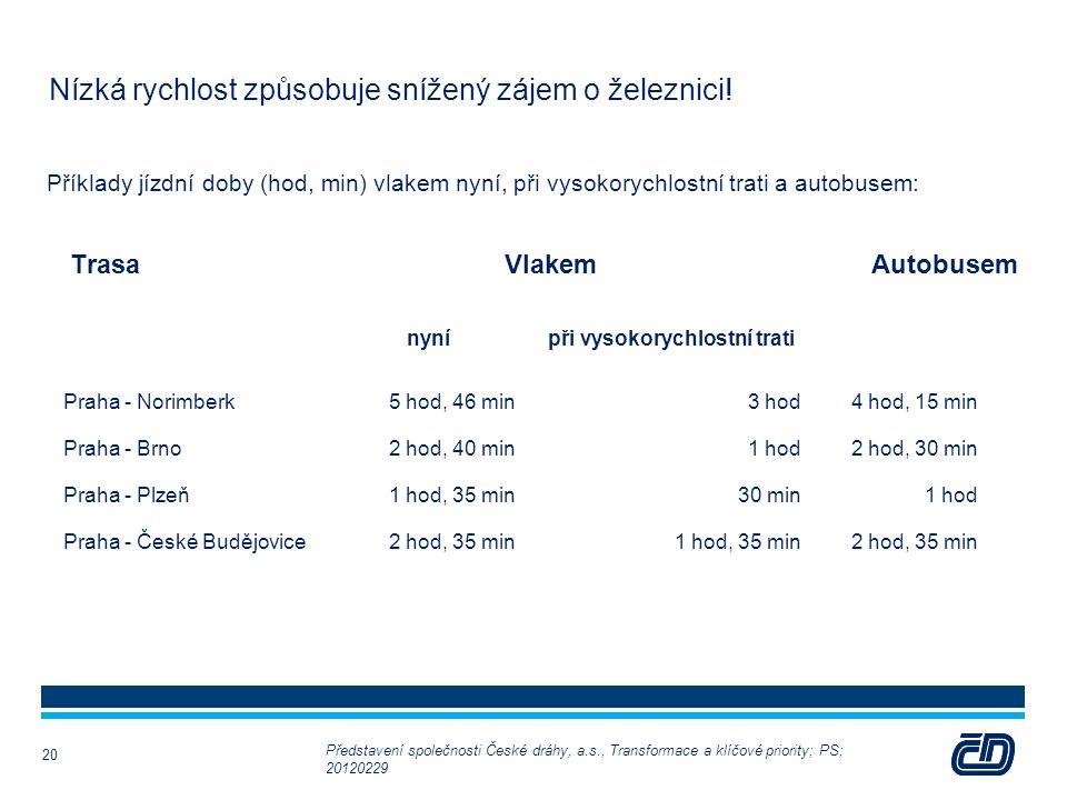 Nízká rychlost způsobuje snížený zájem o železnici! Příklady jízdní doby (hod, min) vlakem nyní, při vysokorychlostní trati a autobusem: nyní při vyso