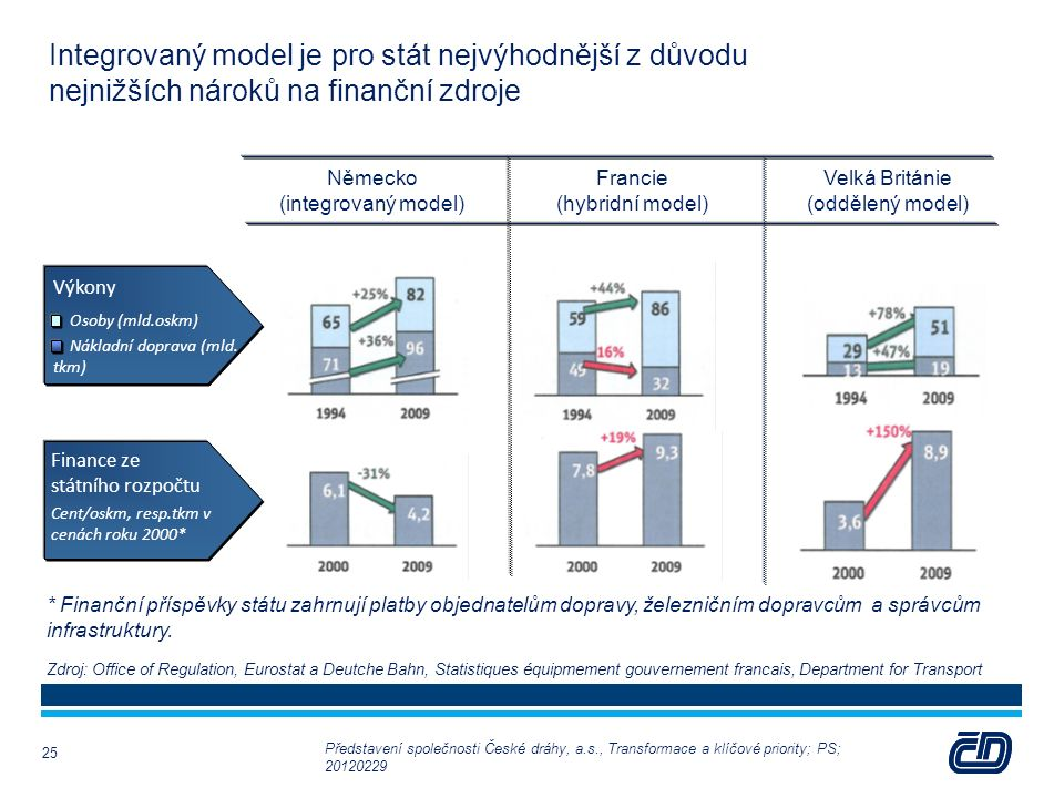 Integrovaný model je pro stát nejvýhodnější z důvodu nejnižších nároků na finanční zdroje Německo (integrovaný model) Francie (hybridní model) Velká Británie (oddělený model) Výkony Osoby (mld.oskm) Nákladní doprava (mld.