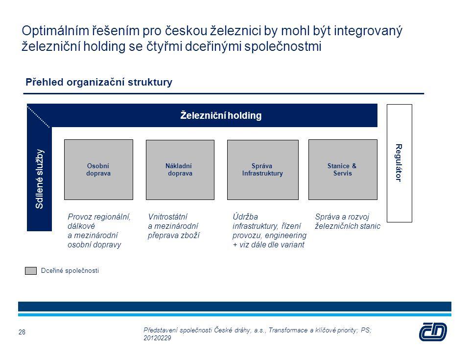Optimálním řešením pro českou železnici by mohl být integrovaný železniční holding se čtyřmi dceřinými společnostmi Dceřiné společnosti Přehled organi