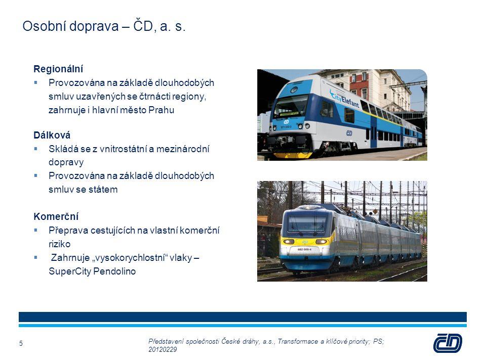 Osobní doprava – ČD, a. s. Regionální  Provozována na základě dlouhodobých smluv uzavřených se čtrnácti regiony, zahrnuje i hlavní město Prahu Dálkov