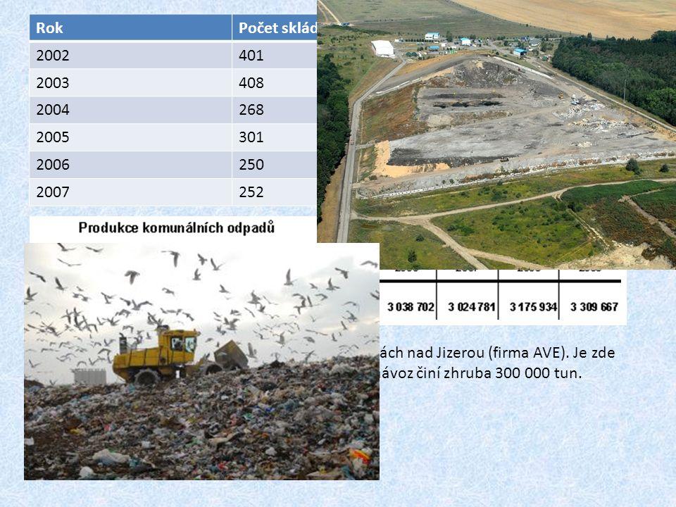 RokPočet skládekKapacita (m 3 ) 2002401221 872 178 2003408404 538 333 2004268143 478 221 2005301158 061 692 2006250107 923 443 2007252110 000 000 Největší skládka odpadu v ČR se nachází v Benátkách nad Jizerou (firma AVE).