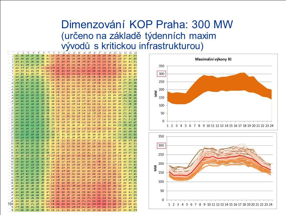 Dimenzování KOP Praha: 300 MW (určeno na základě týdenních maxim vývodů s kritickou infrastrukturou) 16