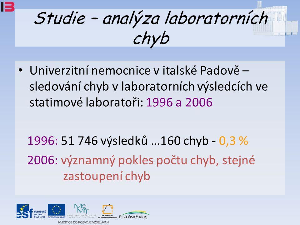 Studie – analýza laboratorních chyb Univerzitní nemocnice v italské Padově – sledování chyb v laboratorních výsledcích ve statimové laboratoři: 1996 a 2006 1996: 51 746 výsledků …160 chyb - 0,3 % 2006: významný pokles počtu chyb, stejné zastoupení chyb