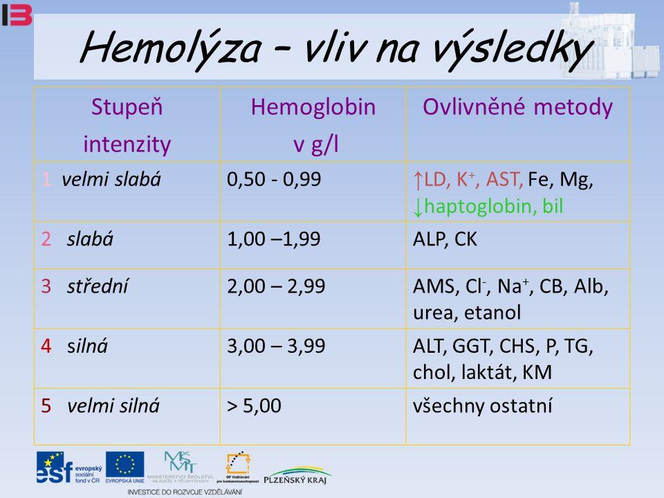 Hemolýza – vliv na výsledky Stupeň intenzity Hemoglobin v g/l Ovlivněné metody 1 velmi slabá0,50 - 0,99 ↑ LD, K +, AST, Fe, Mg, ↓ haptoglobin, bil 2 slabá1,00 –1,99ALP, CK 3 střední2,00 – 2,99AMS, Cl -, Na +, CB, Alb, urea, etanol 4 silná3,00 – 3,99ALT, GGT, CHS, P, TG, chol, laktát, KM 5 velmi silná> 5,00všechny ostatní