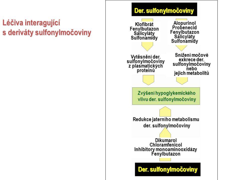 Léčiva interagující s deriváty sulfonylmočoviny Der.