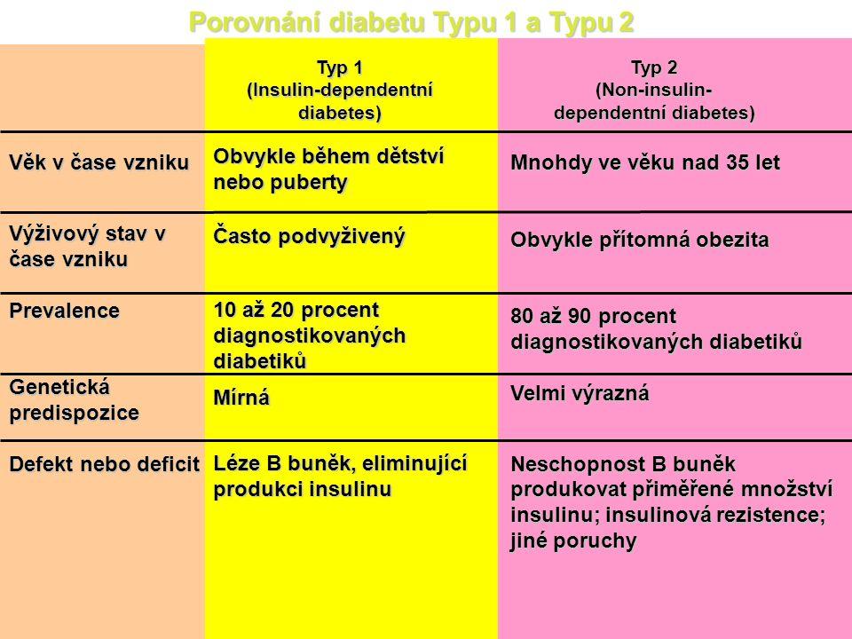 Nežádoucí účinky Akutní hypoglykemické reakce – při předávkování insulinem, vynechaní jídla nebo vyšší fyzické zátěži – sympatické reakce (pocení, tremor, tachykardie, slabost) a – parasympatické reakce (pocit hladu, nauzea, zastřené vidění) Hypoglykemické kóma – intravenózní podání roztoku glukózy (20-50 ml 40 % Glu) nebo – injekce glukagonu (i.m., s.c.), dále podání glukózy nebo sladkého nápoje Dlouhodobá hypoglykemie – (hl.