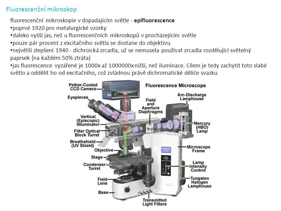 Fluorescenční mikroskop fluorescenční mikroskopie v dopadajícím světle - epifluorescence poprvé 1920 pro metalurgické vzorky daleko vyšší jas, než u fluorescenčních mikroskopů v procházejícím světle pouze pár procent z excitačního světla se dostane do objektivu největší zlepšení 1940 - dichroická zrcadla, už se nemusela používat zrcadla rozdělující světelný paprsek (na každém 50% ztráta) jas fluorescence vyzářené je 1000x až 1000000x nižší, než iluminace.