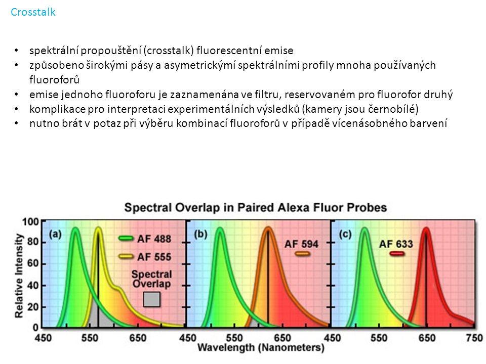 spektrální propouštění (crosstalk) fluorescentní emise způsobeno širokými pásy a asymetrickýmí spektrálními profily mnoha používaných fluoroforů emise jednoho fluoroforu je zaznamenána ve filtru, reservovaném pro fluorofor druhý komplikace pro interpretaci experimentálních výsledků (kamery jsou černobílé) nutno brát v potaz při výběru kombinací fluoroforů v případě vícenásobného barvení Crosstalk