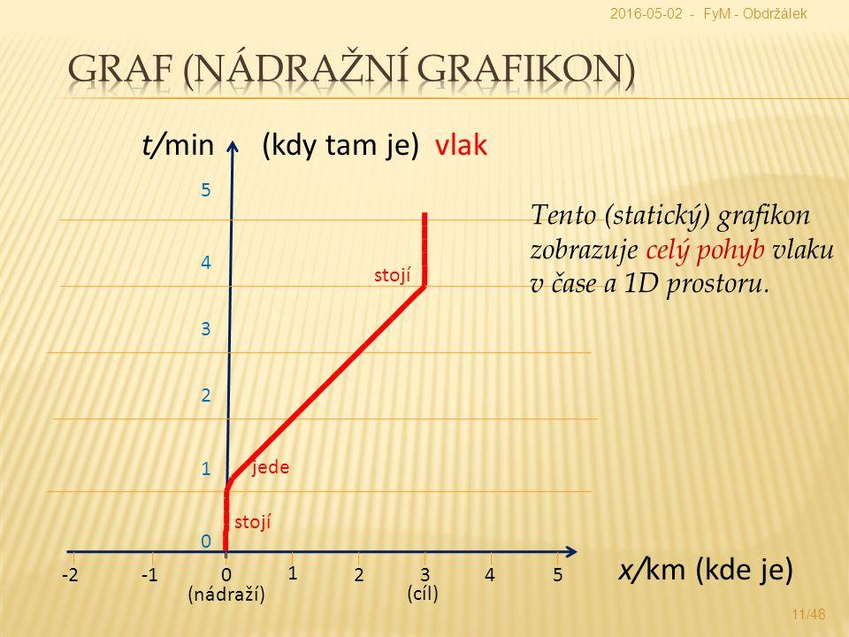 x/km (kde je) t/min (kdy tam je) vlak 0 1 -22345 0 2 1 3 4 (nádraží) 5 (cíl) stojí jede stojí Tento (statický) grafikon zobrazuje celý pohyb vlaku v čase a 1D prostoru.