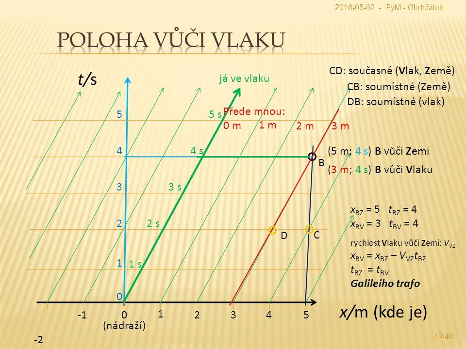 x/m (kde je) t/s 0 1 -2 2345 0 2 1 3 4 (nádraží) 5 1 s 2 s 3 s 4 s 5 s 1 m Přede mnou: 0 m 2 m3 m (5 m; 4 s) B (3 m; 4 s) C D já ve vlaku B vůči Zemi B vůči Vlaku x BZ = 5 t BZ = 4 x BV = 3 t BV = 4 rychlost Vlaku vůči Zemi: V VZ x BV = x BZ – V VZ t BZ t BZ = t BV Galileiho trafo CD: současné (Vlak, Země) CB: soumístné (Země) DB: soumístné (vlak) 2016-05-02 - FyM - Obdržálek 13/48