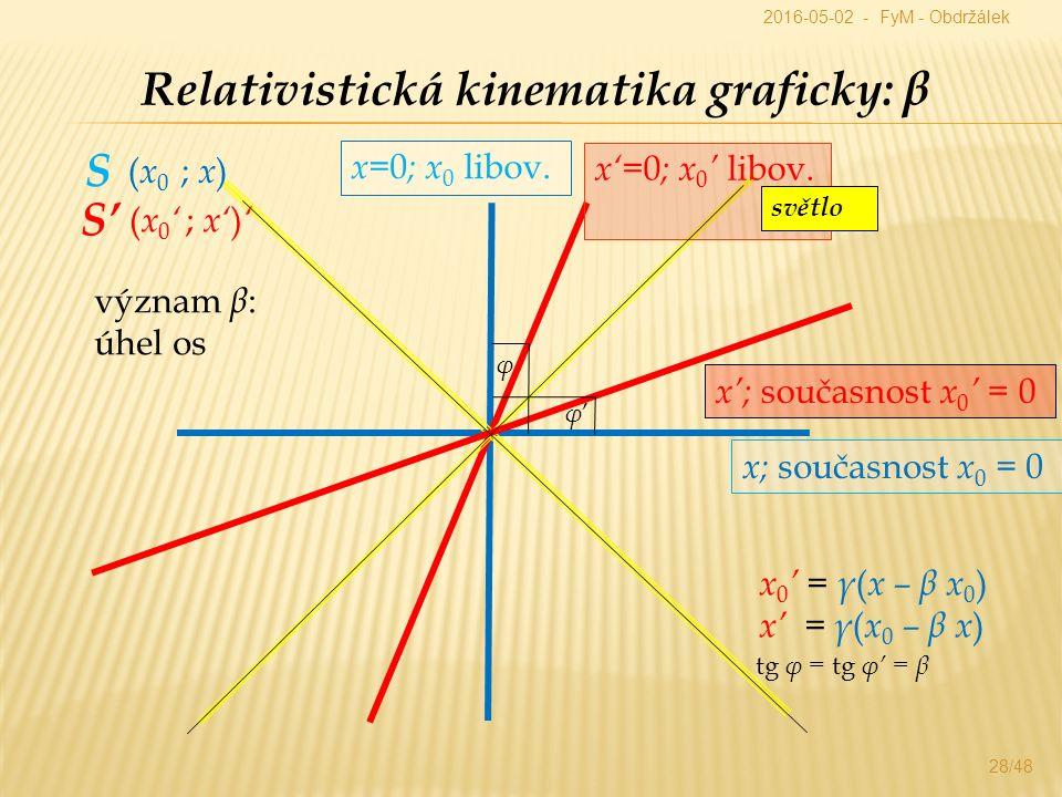 Relativistická kinematika graficky: β x= 0 ; x 0 libov.