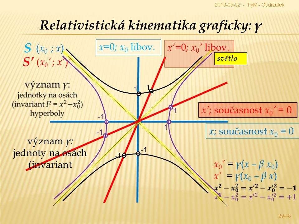 Relativistická kinematika graficky: γ x= 0 ; x 0 libov.