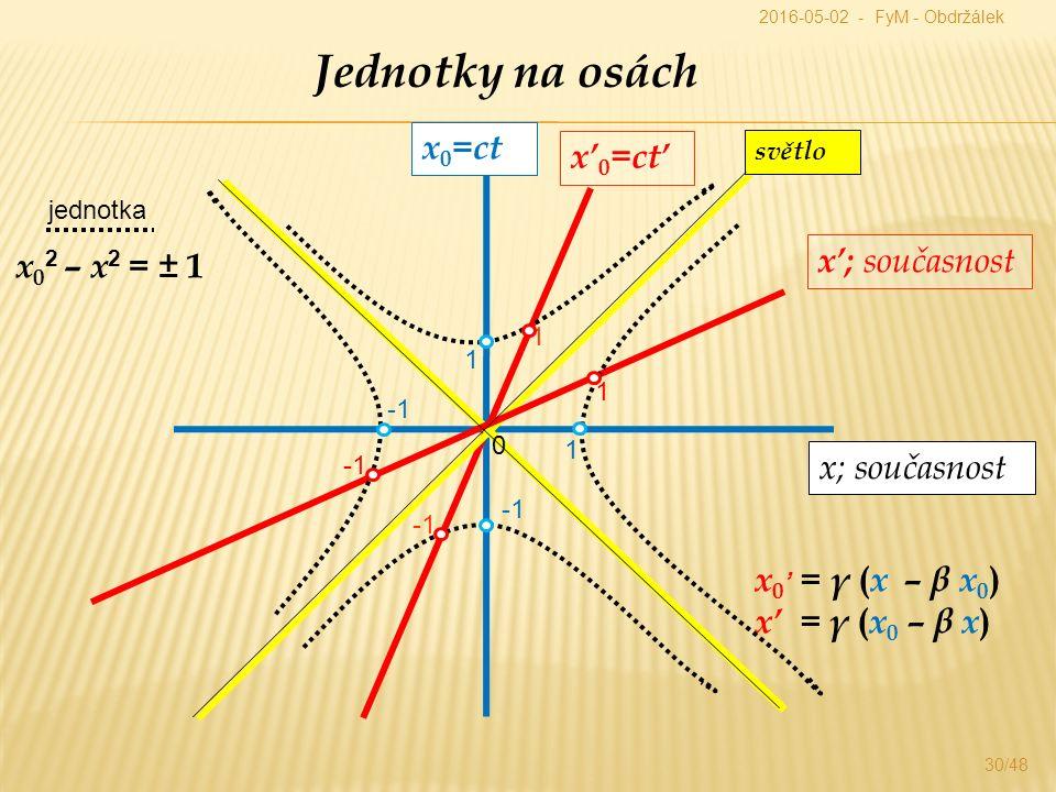 30/48 Jednotky na osách x 0 =ct x; současnost x' 0 =ct' x'; současnost x 0 ' = γ ( x – β x 0 ) x' = γ ( x 0 – β x ) světlo jednotka 1 1 x 0 2 – x 2 = ± 1 0 1 1 2016-05-02 - FyM - Obdržálek