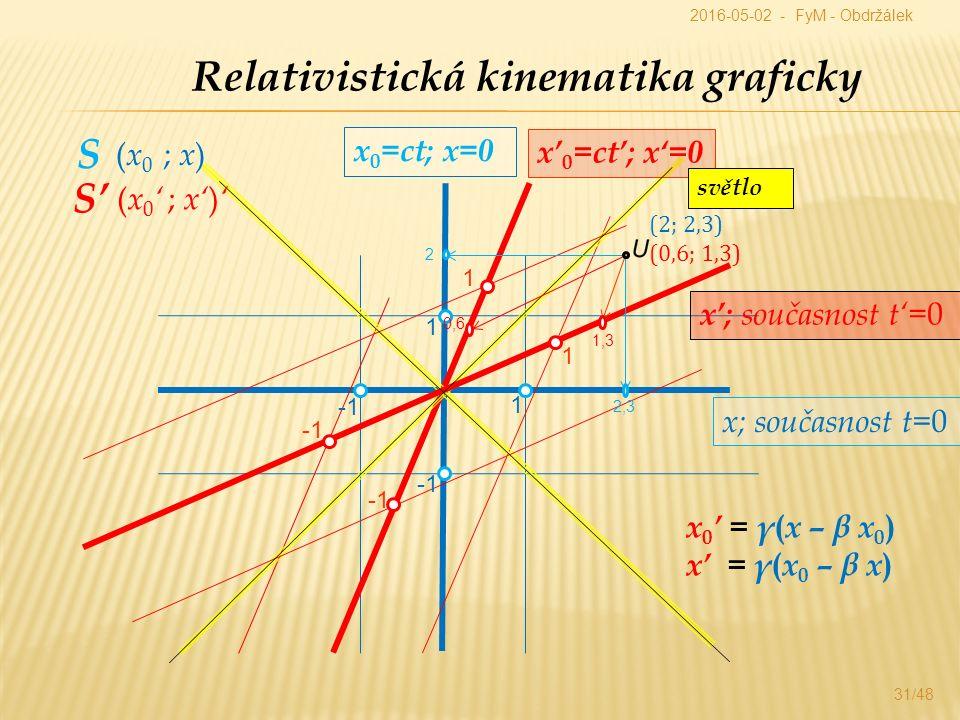 Relativistická kinematika graficky x 0 =ct; x=0 x; současnost t= 0 x' 0 =ct'; x'=0 x'; současnost t'= 0 x 0 ' = γ ( x – β x 0 ) x' = γ ( x 0 – β x ) světlo S S'S' 1 1 1 1 ( x 0 ; x ) ( x 0 ' ; x' ) ' 2 2,3 0,6 1,3 2016-05-02 - FyM - Obdržálek (2; 2,3) (0,6; 1,3) 31/48